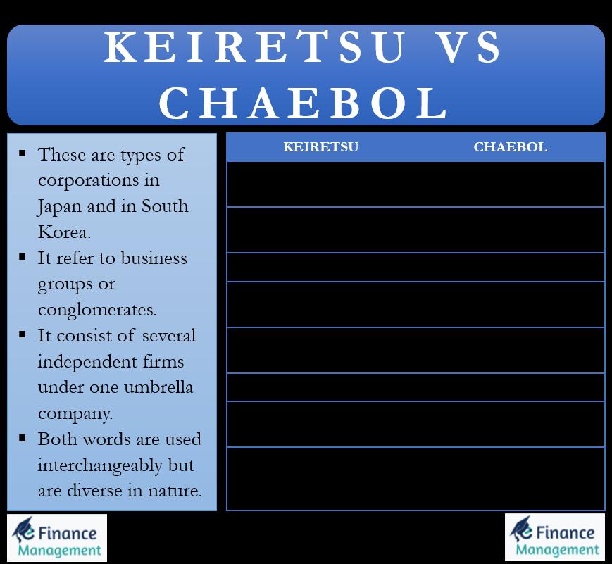 Keiretsu vs Chaebol