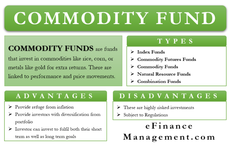 Commodity Fund