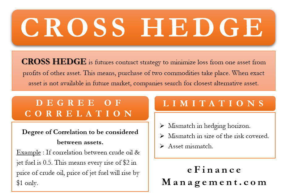 Cross Hedge