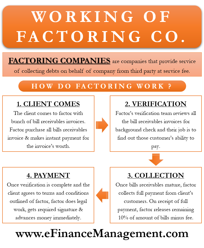 How do Factoring Companies Work