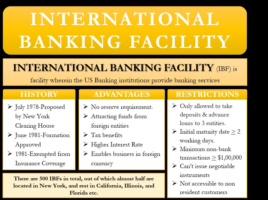 International Banking Facility