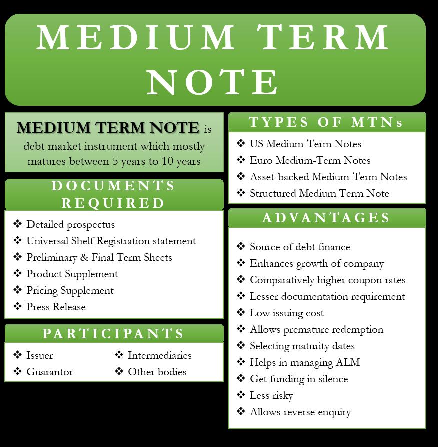 Medium term notes