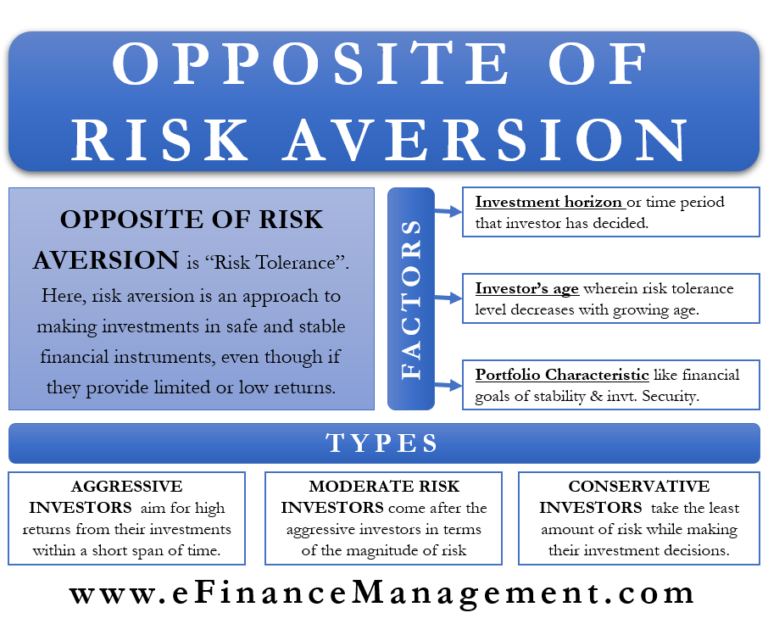 Opposite of Risk Aversion