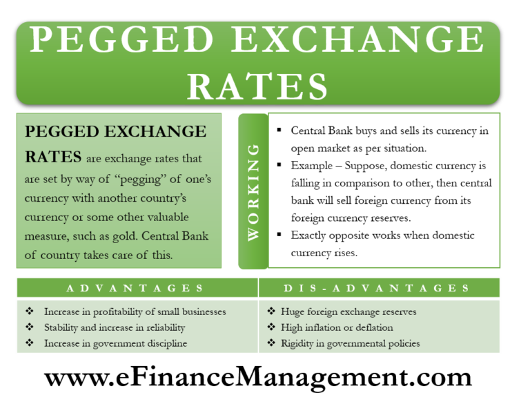 Pegged Exchange Rates