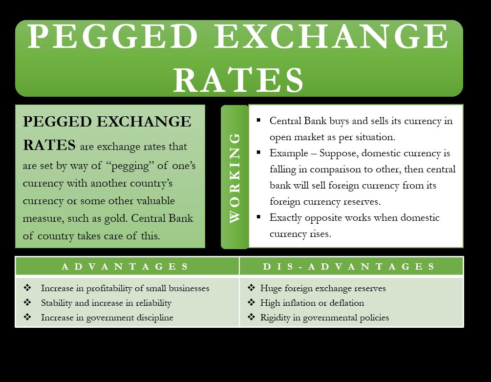 Pegged Exchange Rates