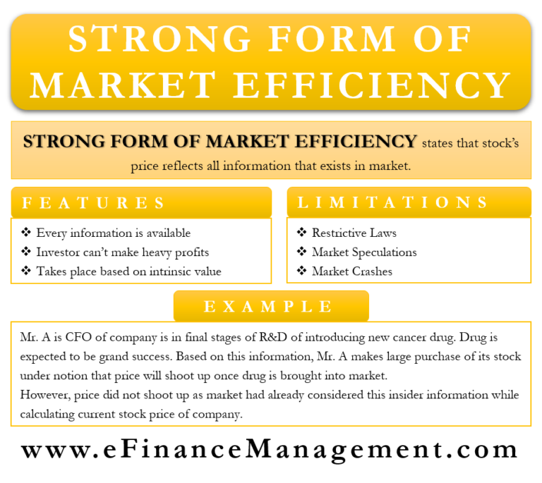 Strong Form of Market Efficiency