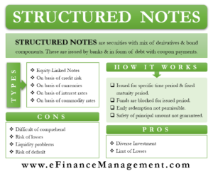 Structured Notes