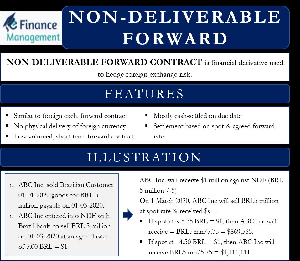 Non-Deliverable Forward Contract