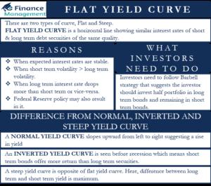 flat yield curve