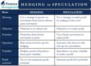 hedging vs speculation