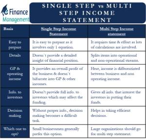 single step vs multi step