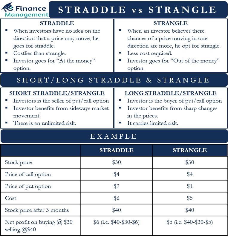 straddle vs strangle