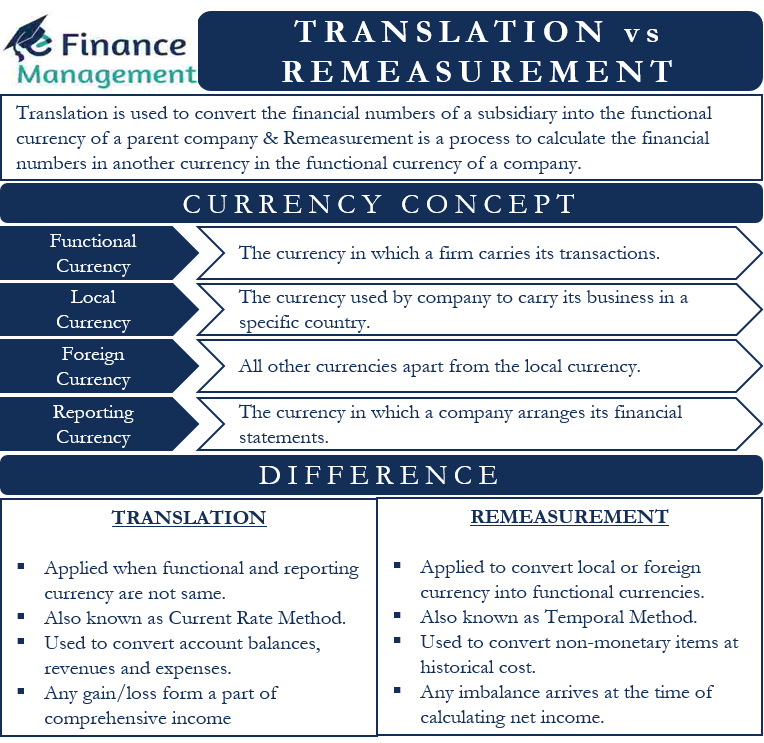 translation vs remeasurement