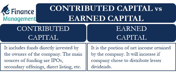 contributed capital vs earned capital