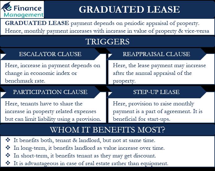 graduated lease