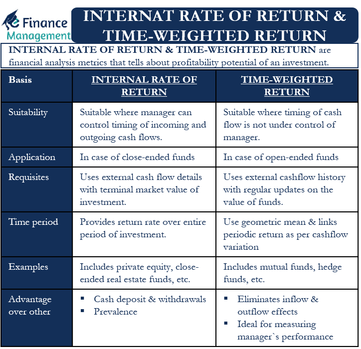 internal rate of return & time-weighted return