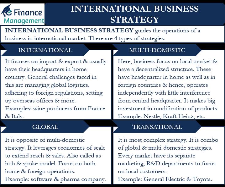 international business strategy