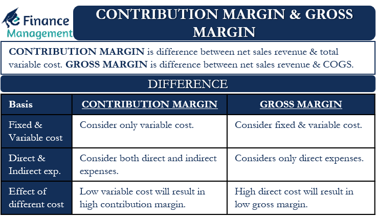 Contribution Margin & Gross Margin