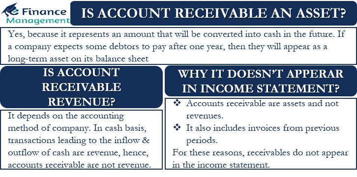 Is Account Receivable an Asset