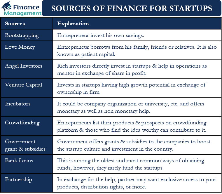 Sources of Finance for Startups