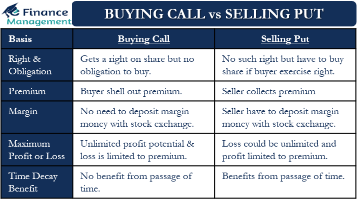 buying call vs selling put