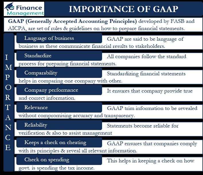 importance of GAAP