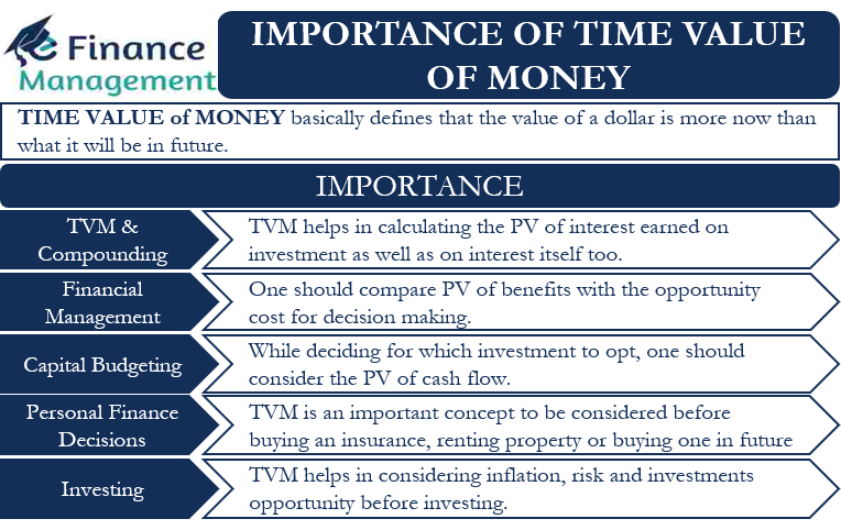 importance of time value of money
