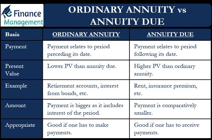 ordinary annuity vs annuity due