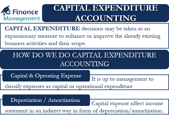 Capital Expenditure Accounting