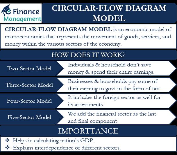 Circular-flow diagram model