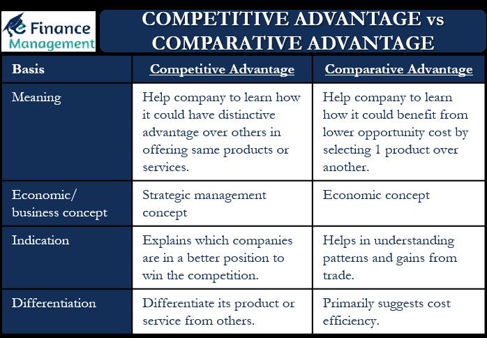 Competitive Advantage vs Comparative Advantage