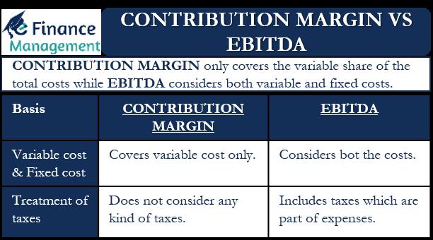 Contribution Margin vs EBITDA