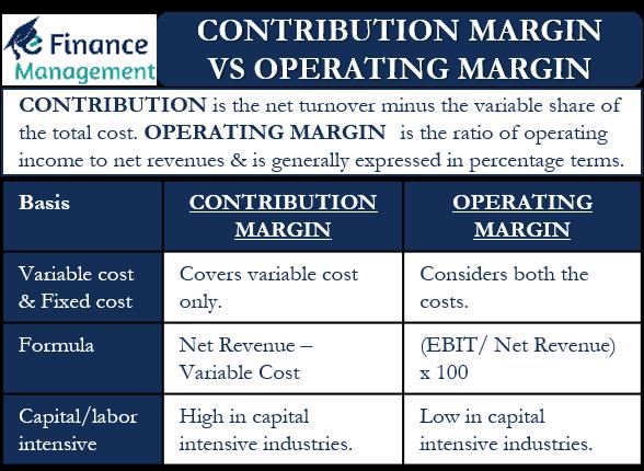 Contribution Margin vs Operating Margin