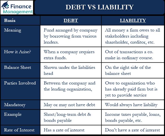 Debt vs Liability