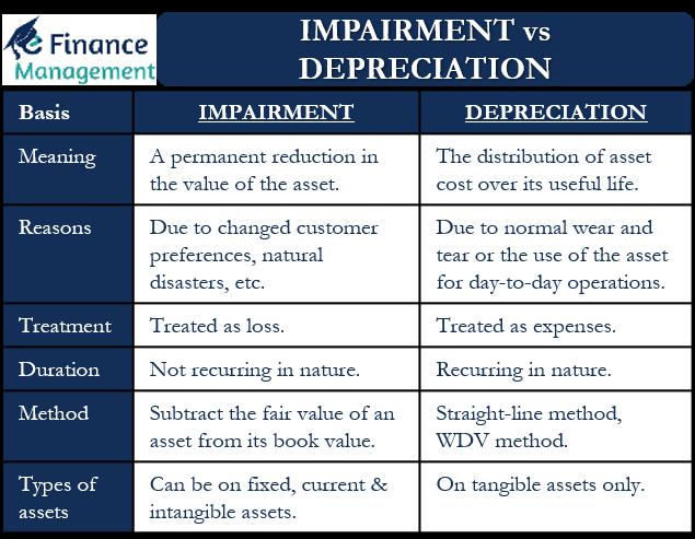 Impairment vs Depreciation