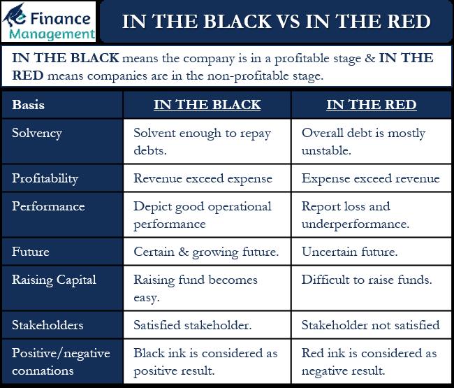 In The Black vs In The Red