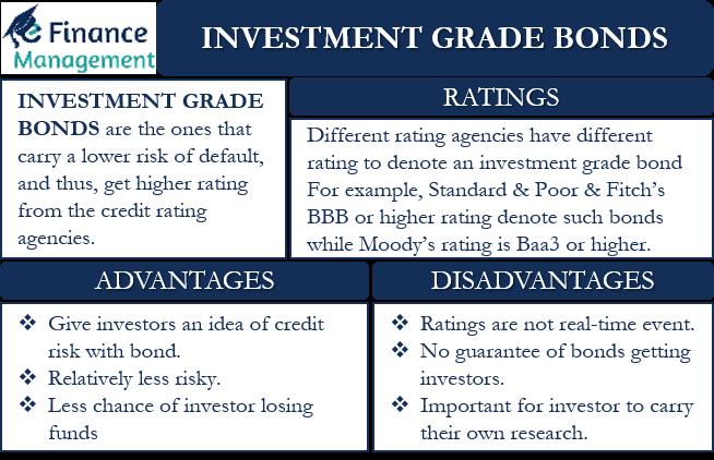 Investment Grade Bonds