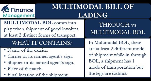 Multimodal BOL