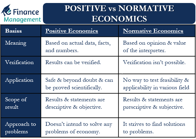Positive vs Normative Economics