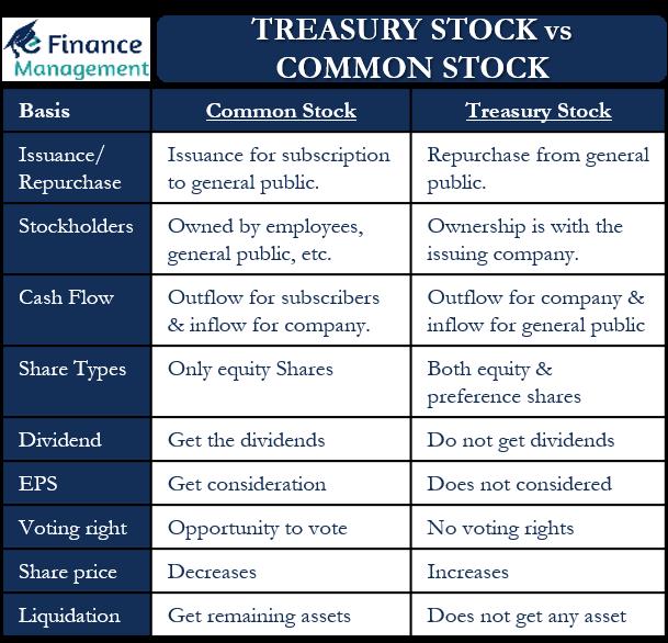 Treasury Stock vs Common Stock