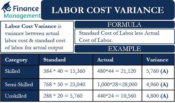 Labor Cost Variance