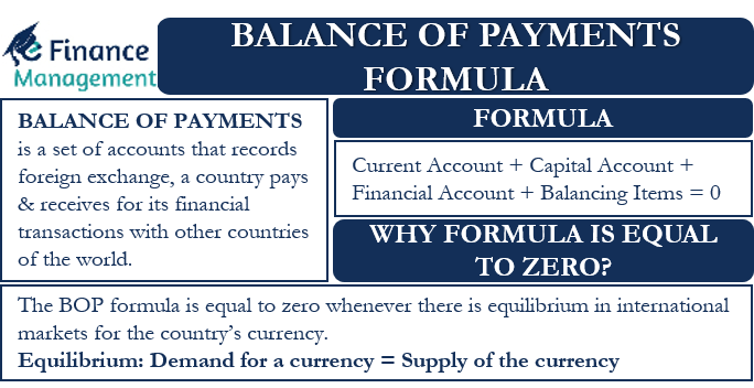 Balance of Payments Formula