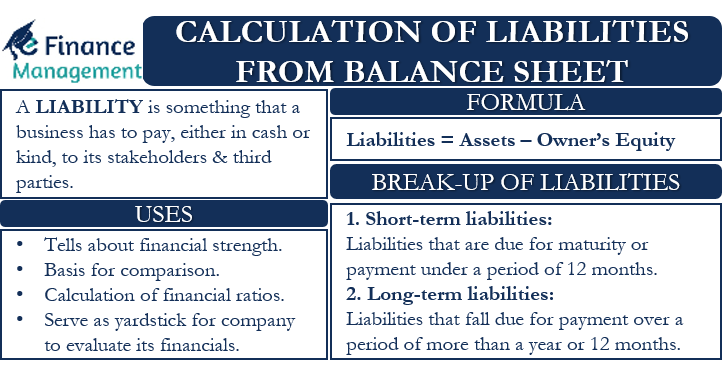 Calculation of Liabilities from Balance Sheet