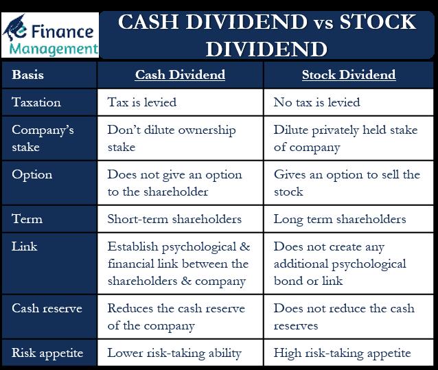 Cash Dividend vs Stock Dividend
