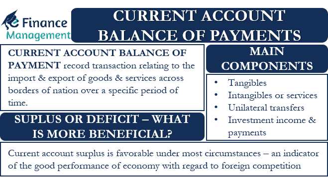 Current Account Balance of Payment