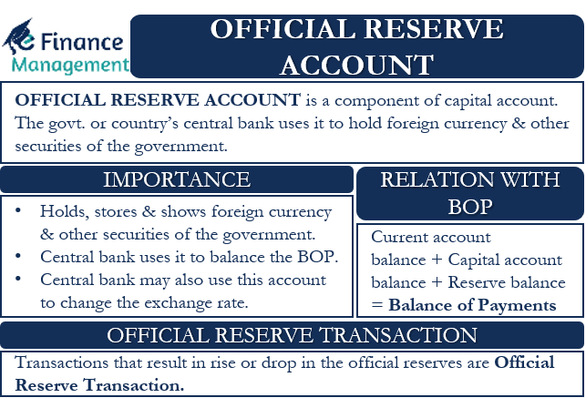 Official Reserve Account