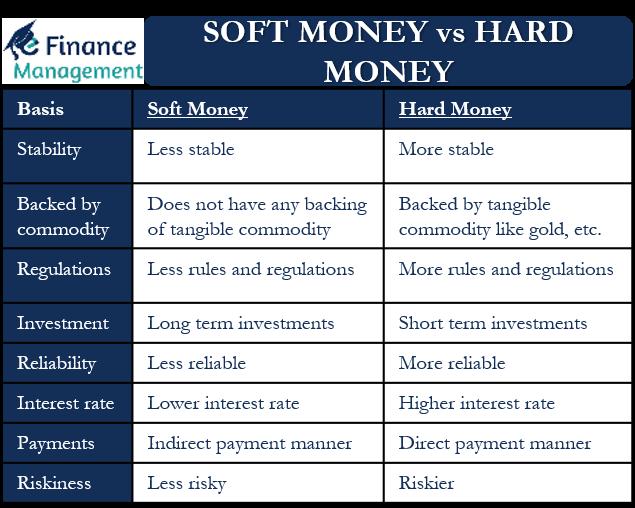 Soft money vs Hard money