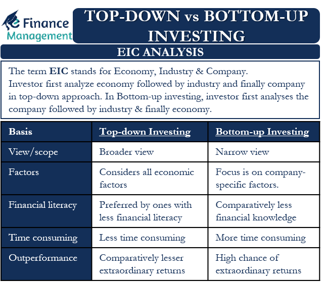 Top-down vs Bottom-up Investing