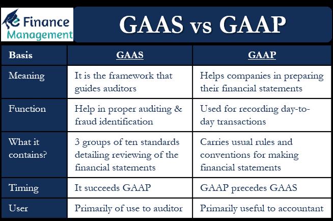 GAAS VS GAAP