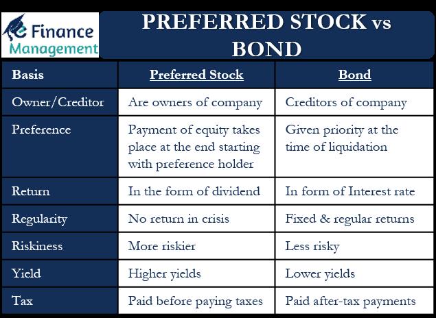 Preferred stock vs Bond